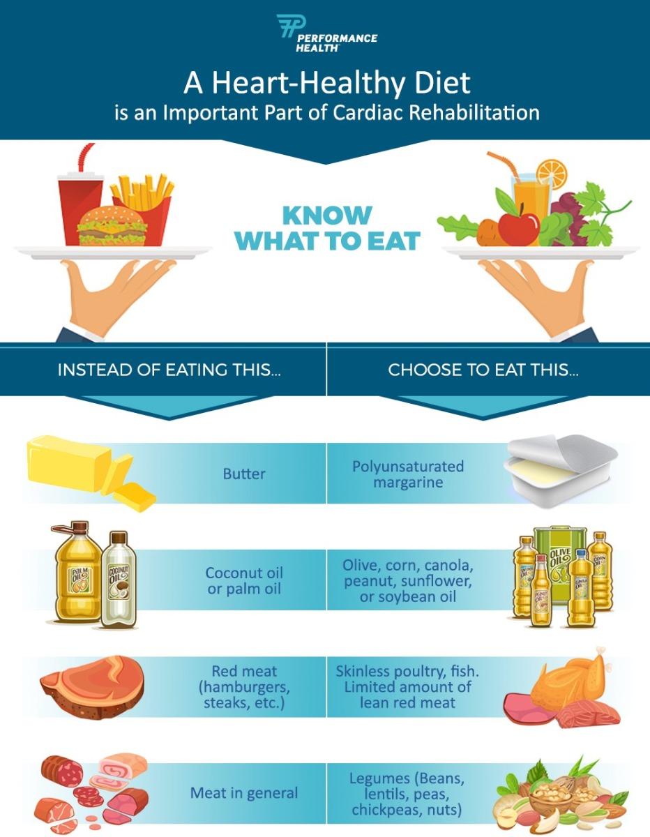 cardiac heart healthy diet